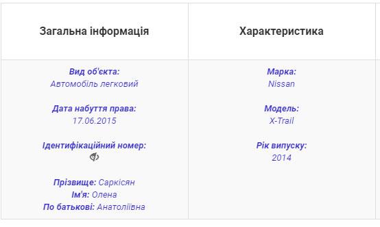 Декларация Саркисян за 2015 год