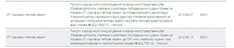 Кому платят Харьковские Тепловые Сети?